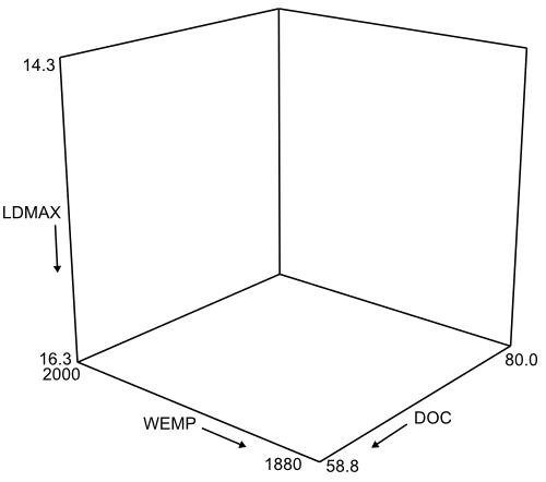 Vector graphics axes