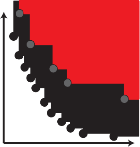 The hypervolume compares a multidimensional volume determined by the approximation (red) to the volume determined by the best known approximation (black), relative to a reference point.
