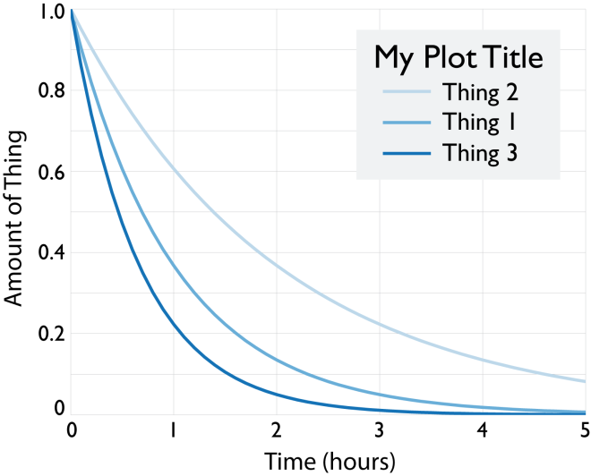 Example plot after fixing everything