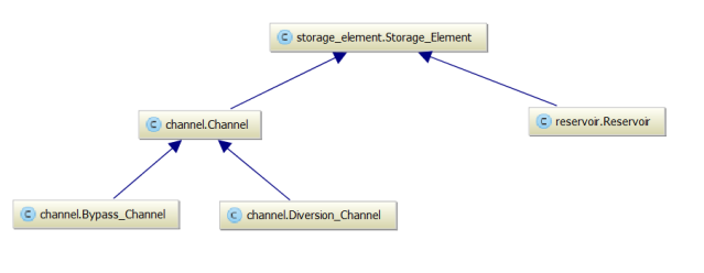 PyCharm as a Python IDE for Generating UML Diagrams – Water