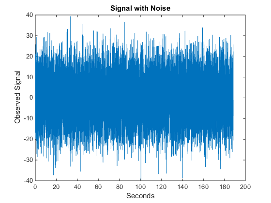 Sine wave, with random normal noise, sampled at 100 Hertz