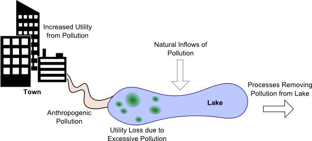 lakeProblem