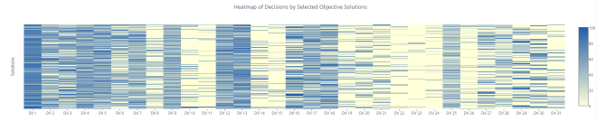 The Linked Parallel Coordinate Plot with Linked Heatmap: A tool for