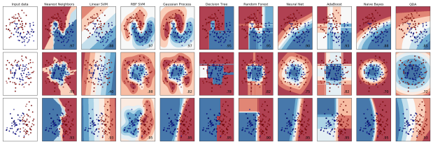 Basic Machine Learning in Python withScikit-learn