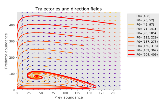 Plotting trajectories and direction fields for a system of ODEs in