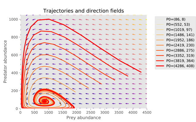 Plotting trajectories and direction fields for a system of