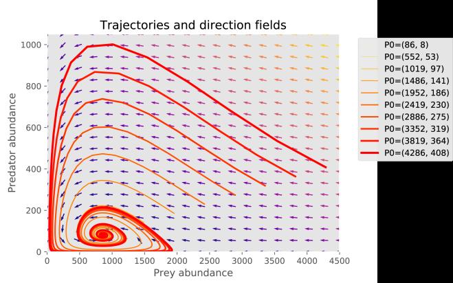 trajectories2