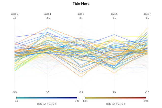 Creating parallel axis plots with multiple datasets, color