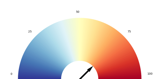 Creating shaded dial plots in python – Water Programming: A