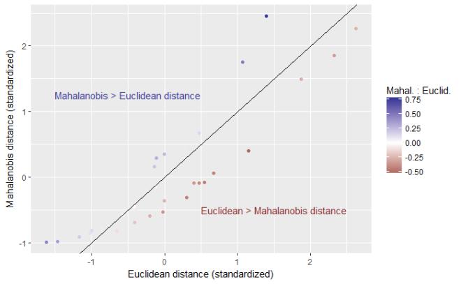 mahalanobis-euclidean-distance-ratio