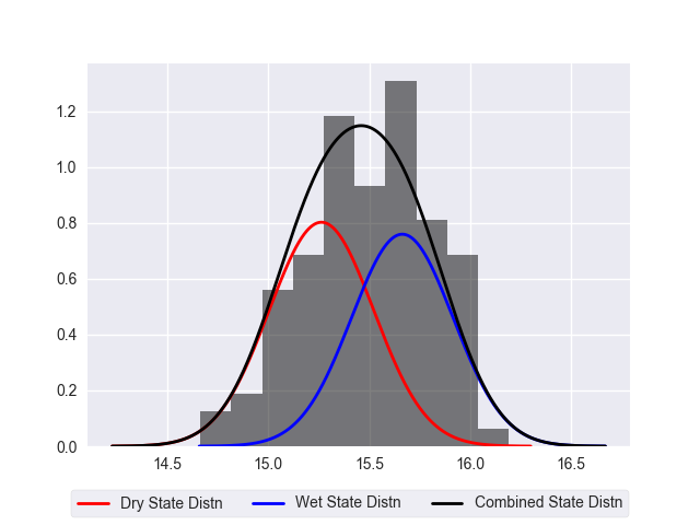 Fitting Hidden Markov Models Part II: Sample Python Script – Water