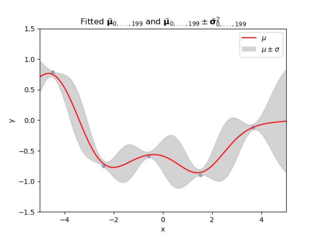 Introduction to GaussianProcesses