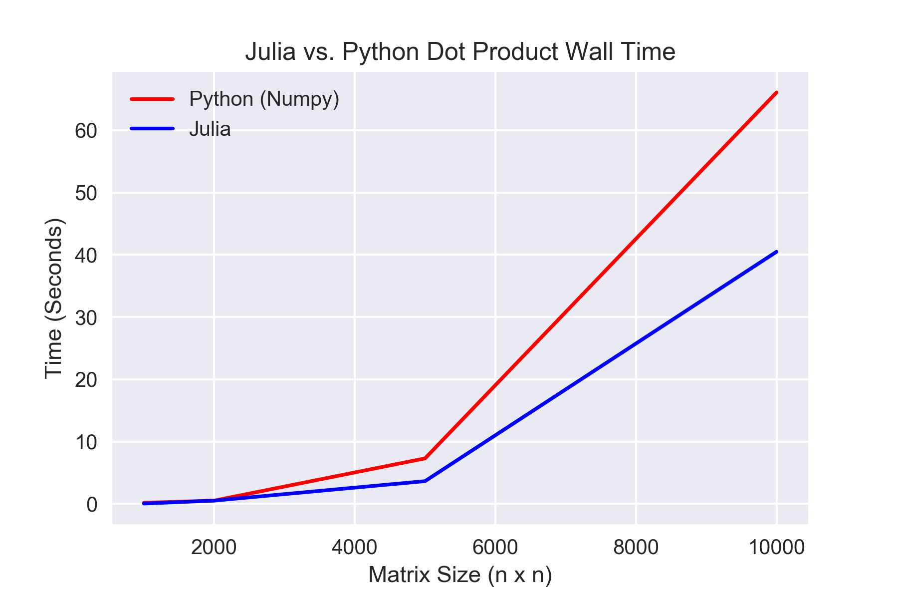 Introducing Julia: A Fast and Modern Language – Water
