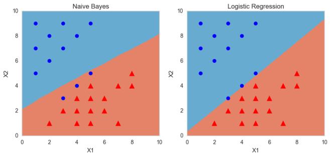 compare_classification