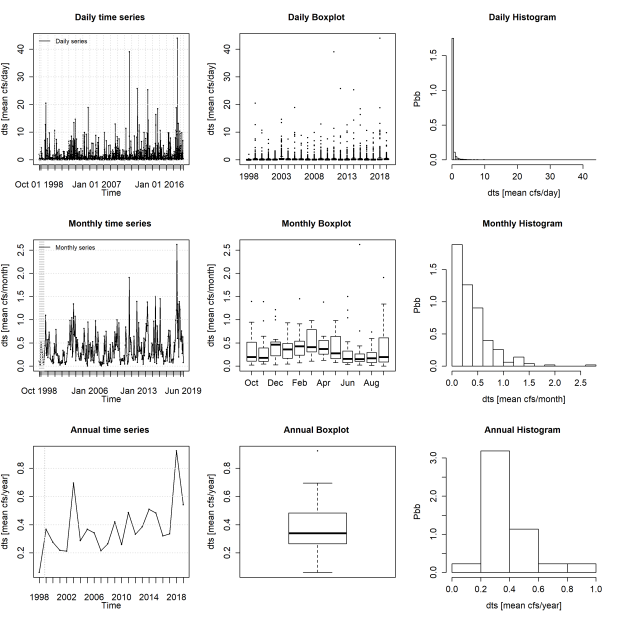 Packages for Hydrological Data Retrieval and StatisticalAnalysis
