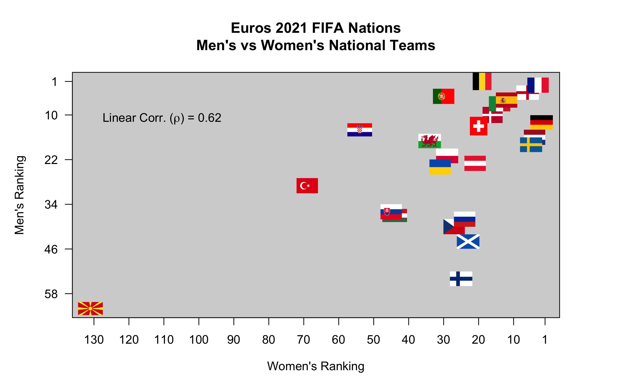 fifa_euro_plot